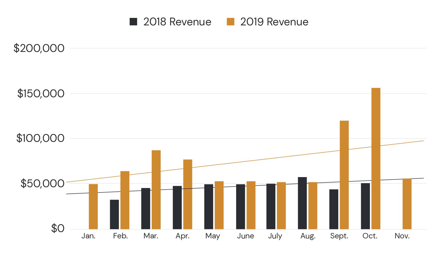 YOY-Revenue