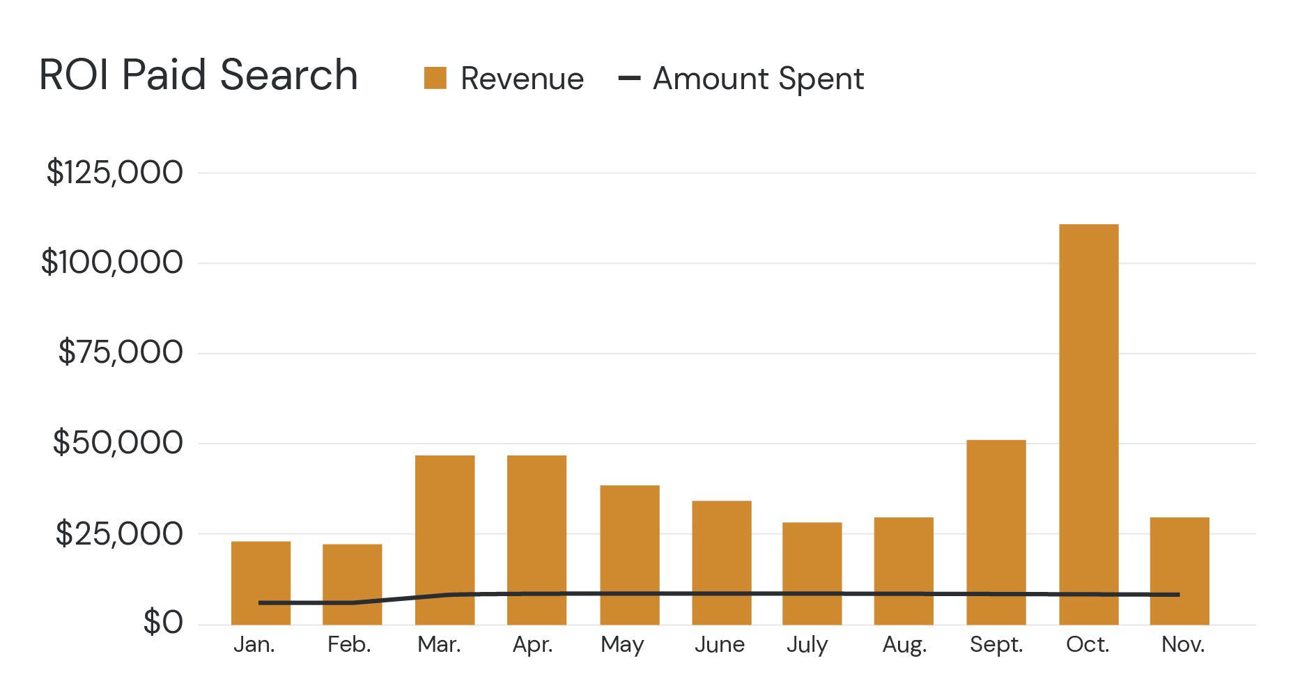 ROI-Paid-Search